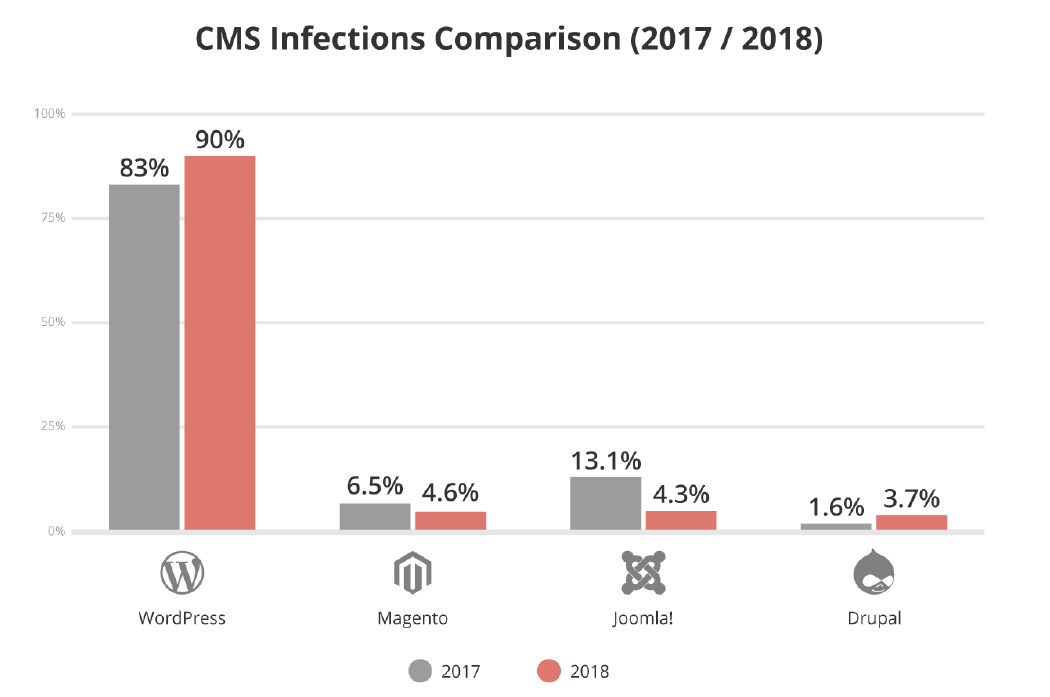 CMS Infection Comparisons between 2017 and 2018