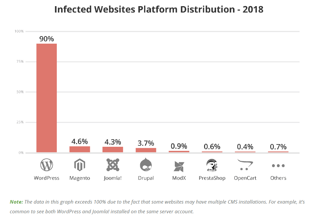 Infected Websites CMS Distribution for 2018