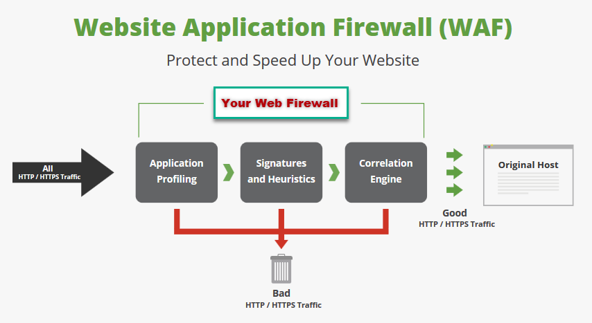 web based firewall protection